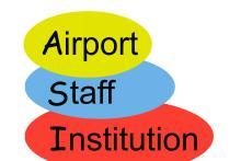 AIRPORT STAFF INSTITUTION