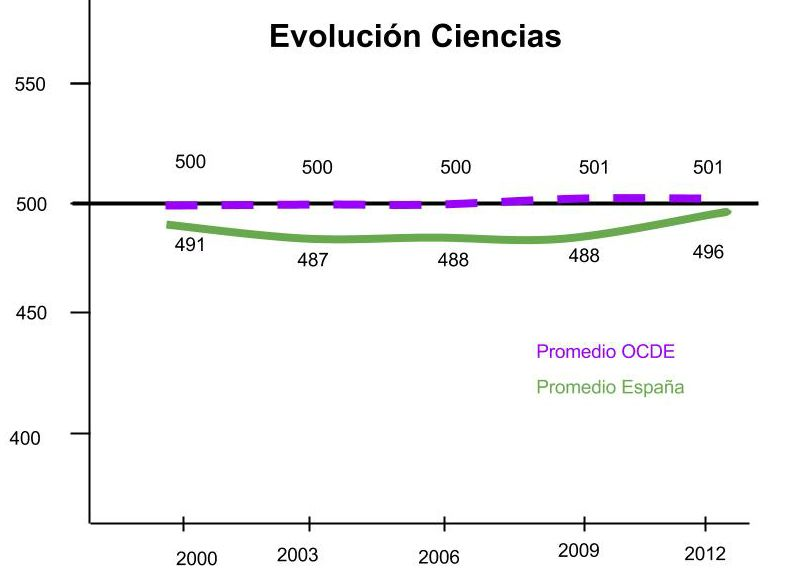 Evolucion-Ciencias