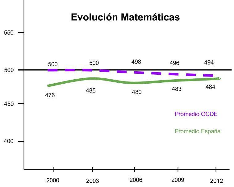 Evolucion-Matematicas