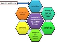 Desarrollo de Competencias de Auditor Interno HSEQ