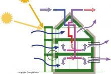 Esquema casa pasiva - Energiehaus