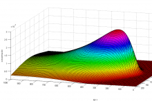 Simulación en Matlab.