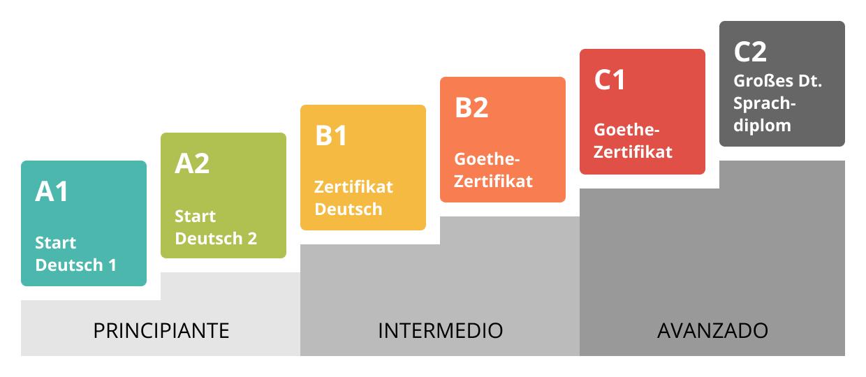 niveles y certificados de alemán
